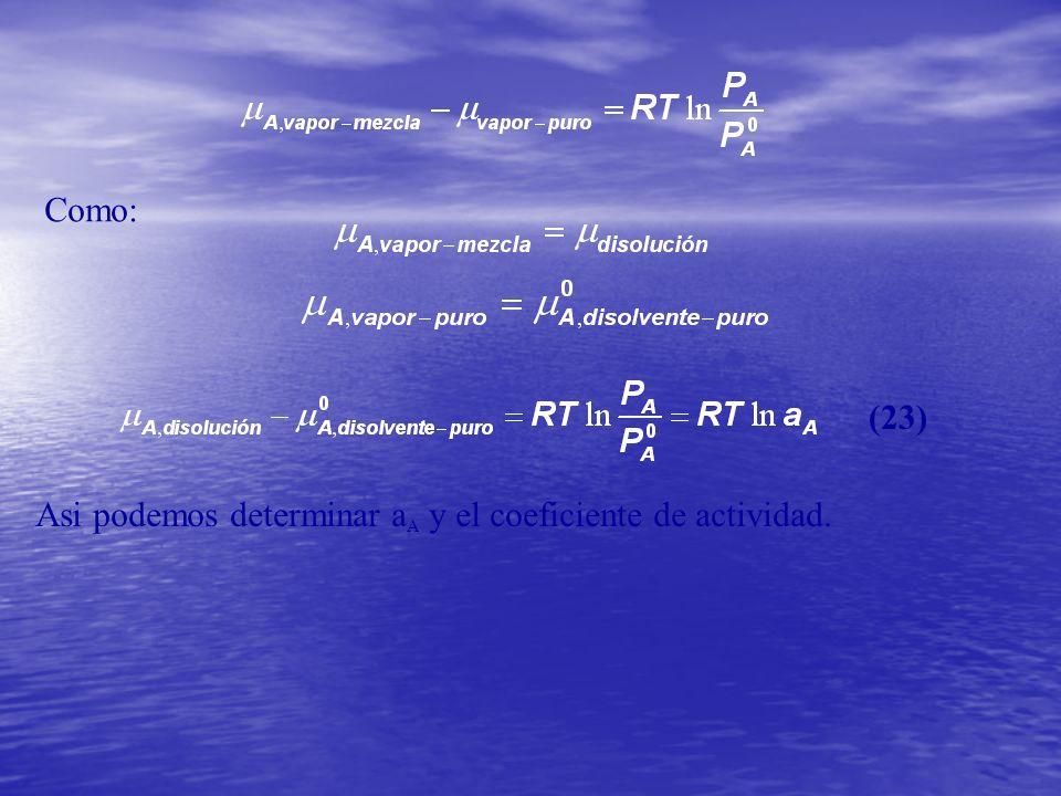 Como: (23) Asi podemos determinar a A y el coeficiente de actividad.