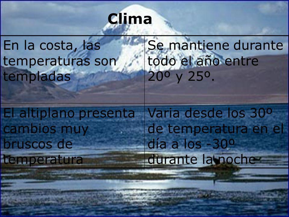 Clima En la costa, las temperaturas son templadas Se mantiene durante todo el año entre 20º y 25º. El altiplano presenta cambios muy bruscos de temper