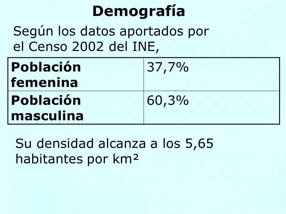 Demografía Población femenina 37,7% Población masculina 60,3% Según los datos aportados por el Censo 2002 del INE, Su densidad alcanza a los 5,65 habi