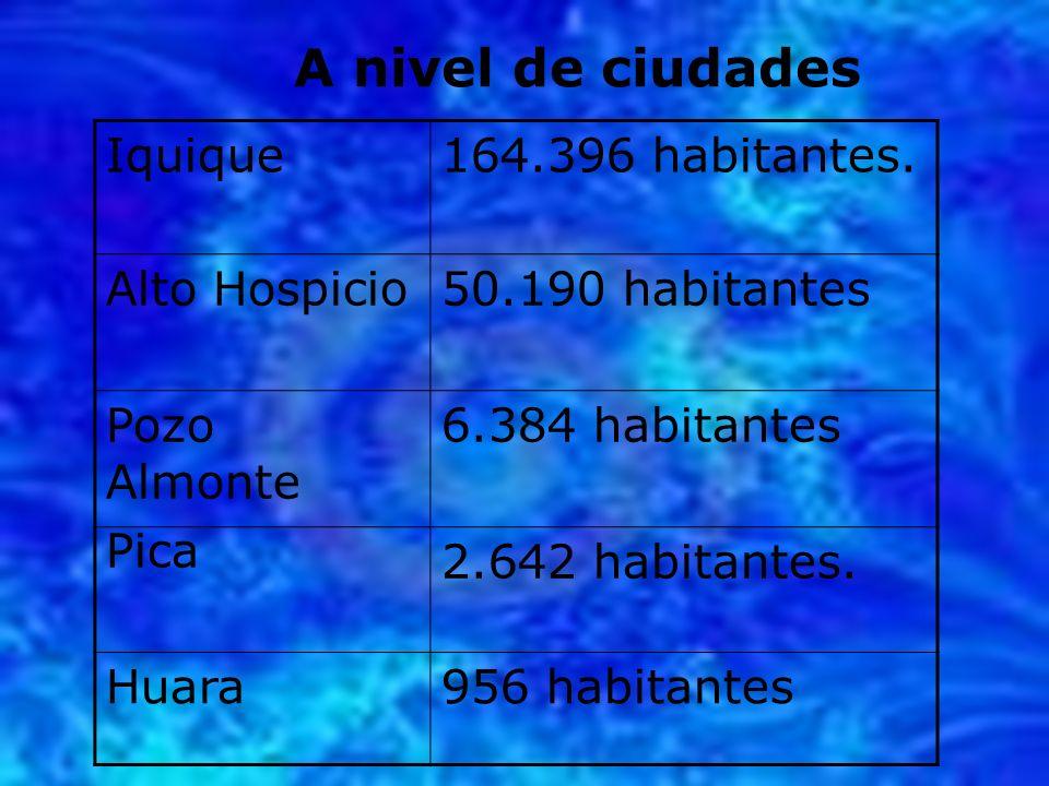 A nivel de ciudades Iquique164.396 habitantes. Alto Hospicio50.190 habitantes Pozo Almonte 6.384 habitantes Pica 2.642 habitantes. Huara956 habitantes