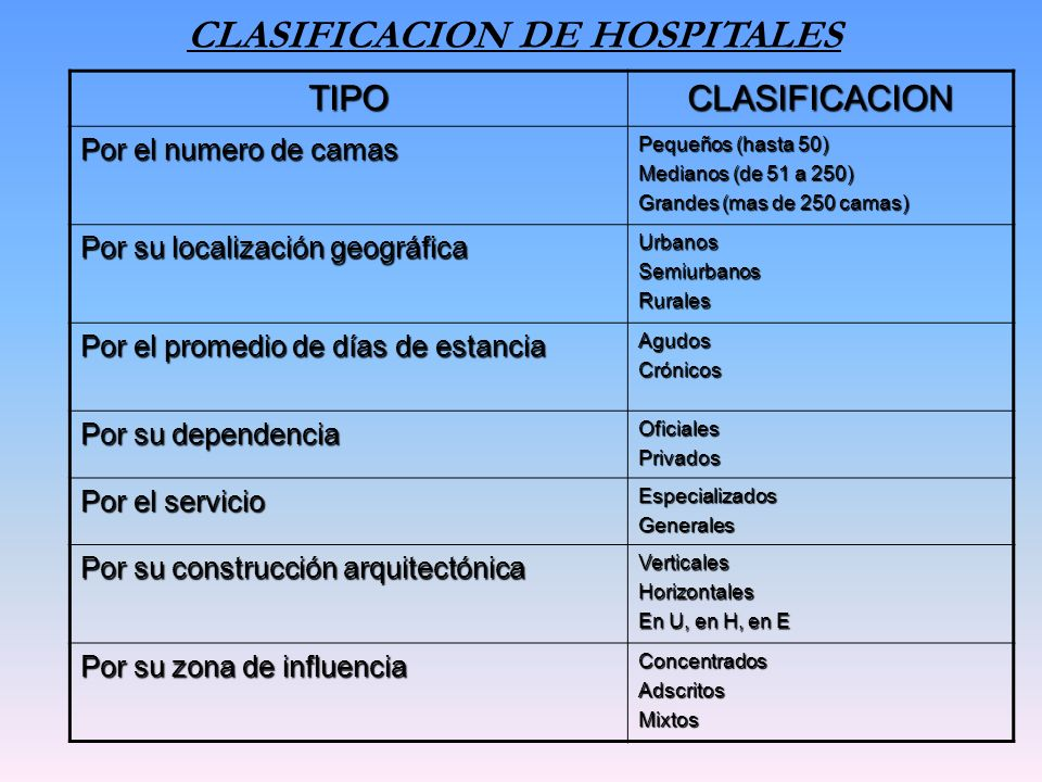 CLASIFICACION DE HOSPITALES TIPOCLASIFICACION Por el numero de camas Pequeños (hasta 50) Medianos (de 51 a 250) Grandes (mas de 250 camas) Por su loca