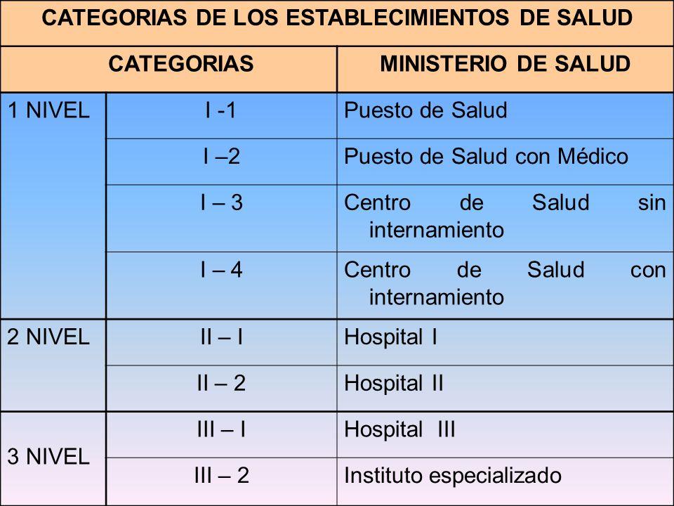 CATEGORIAS DE LOS ESTABLECIMIENTOS DE SALUD CATEGORIASMINISTERIO DE SALUD 1 NIVELI -1Puesto de Salud I –2Puesto de Salud con Médico I – 3Centro de Sal
