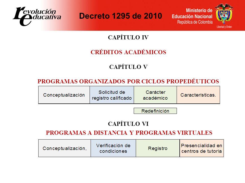 CAPÍTULO IV CRÉDITOS ACADÉMICOS CAPÍTULO V PROGRAMAS ORGANIZADOS POR CICLOS PROPEDÉUTICOS CAPÍTULO VI PROGRAMAS A DISTANCIA Y PROGRAMAS VIRTUALES Decr