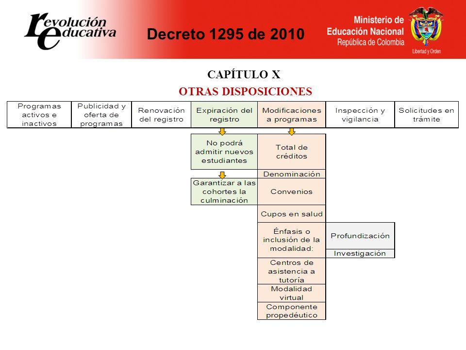 CAPÍTULO X OTRAS DISPOSICIONES Decreto 1295 de 2010