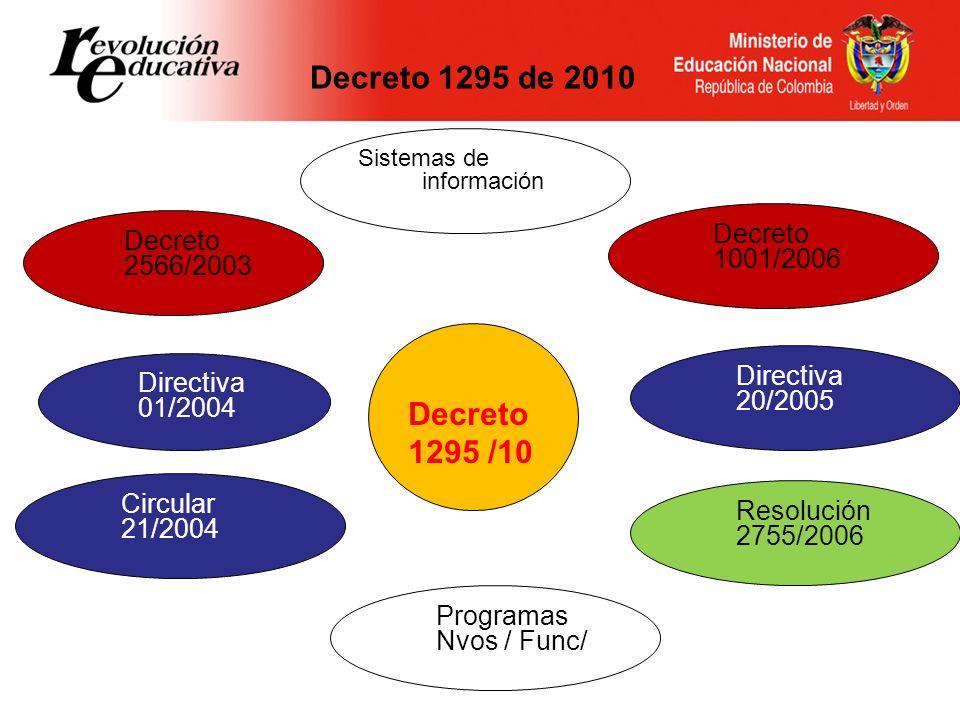 Decreto 1295 /10 Decreto 2566/2003 Decreto 1001/2006 Directiva 01/2004 Sistemas de información Resolución 2755/2006 Directiva 20/2005 Circular 21/2004