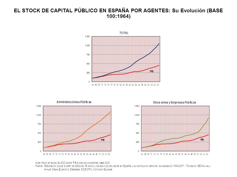 EL STOCK DE CAPITAL PÚBLICO EN ESPAÑA POR AGENTES: Su Evolución (BASE 100:1964)