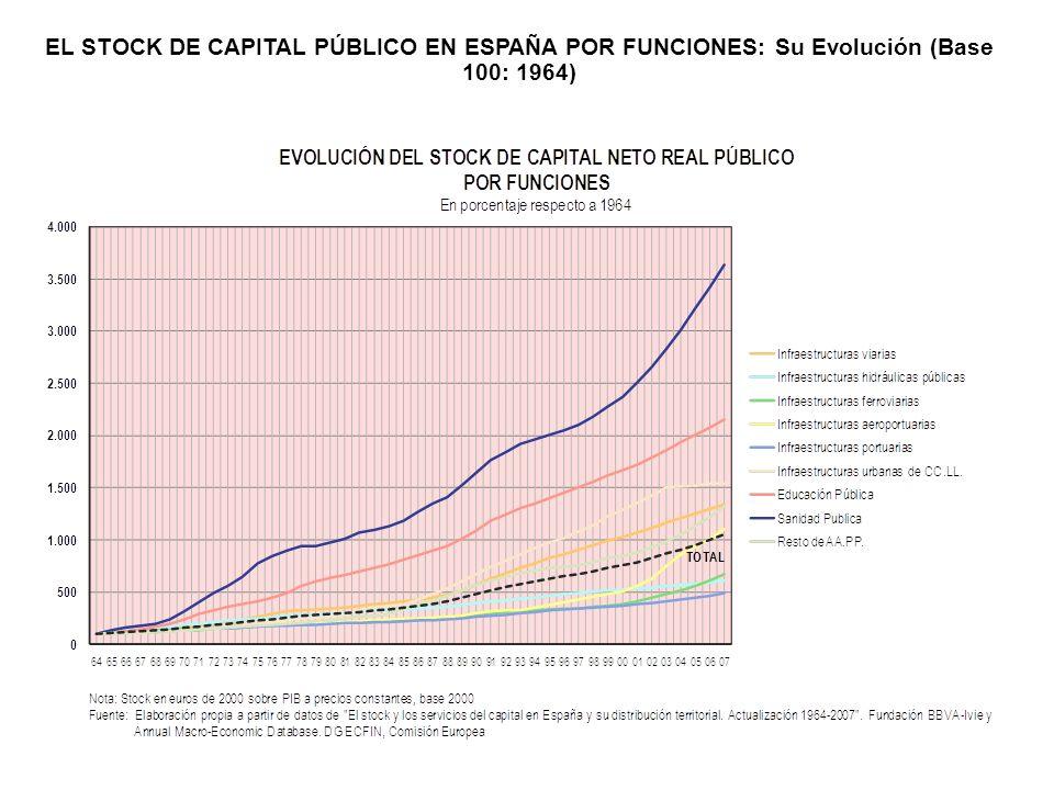 EL STOCK DE CAPITAL PÚBLICO EN ESPAÑA POR FUNCIONES: Su Evolución (Base 100: 1964)