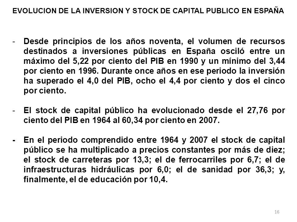 -Desde principios de los años noventa, el volumen de recursos destinados a inversiones públicas en España osciló entre un máximo del 5,22 por ciento del PIB en 1990 y un mínimo del 3,44 por ciento en 1996.