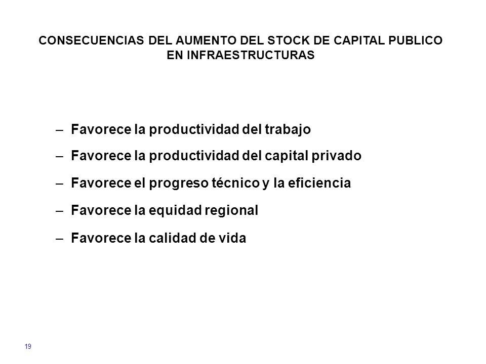 CONSECUENCIAS DEL AUMENTO DEL STOCK DE CAPITAL PUBLICO EN INFRAESTRUCTURAS –Favorece la productividad del trabajo –Favorece la productividad del capital privado –Favorece el progreso técnico y la eficiencia –Favorece la equidad regional –Favorece la calidad de vida 19