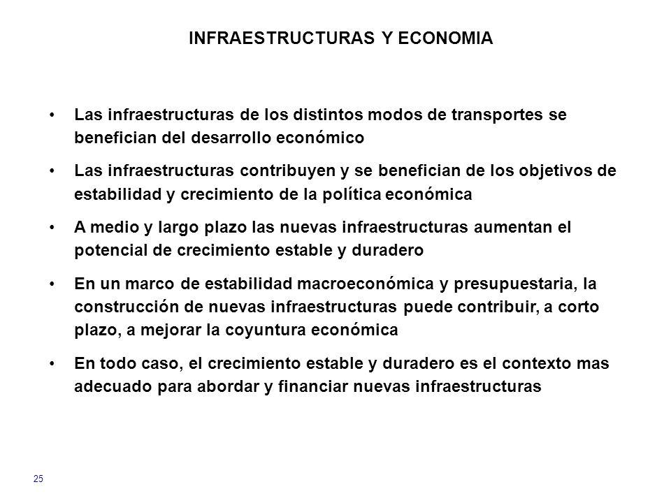 25 Las infraestructuras de los distintos modos de transportes se benefician del desarrollo económico Las infraestructuras contribuyen y se benefician de los objetivos de estabilidad y crecimiento de la política económica A medio y largo plazo las nuevas infraestructuras aumentan el potencial de crecimiento estable y duradero En un marco de estabilidad macroeconómica y presupuestaria, la construcción de nuevas infraestructuras puede contribuir, a corto plazo, a mejorar la coyuntura económica En todo caso, el crecimiento estable y duradero es el contexto mas adecuado para abordar y financiar nuevas infraestructuras INFRAESTRUCTURAS Y ECONOMIA