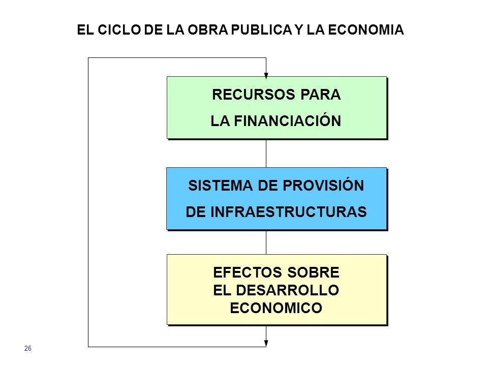 26 RECURSOS PARA LA FINANCIACIÓN RECURSOS PARA LA FINANCIACIÓN SISTEMA DE PROVISIÓN DE INFRAESTRUCTURAS SISTEMA DE PROVISIÓN DE INFRAESTRUCTURAS EFECTOS SOBRE EL DESARROLLO ECONOMICO EFECTOS SOBRE EL DESARROLLO ECONOMICO EL CICLO DE LA OBRA PUBLICA Y LA ECONOMIA
