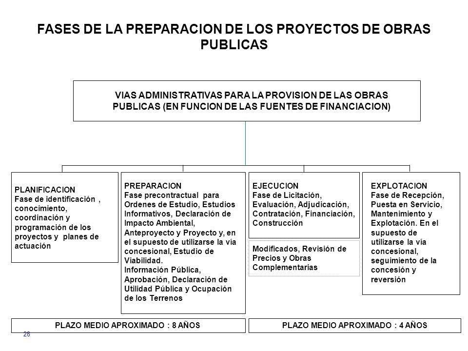 VIAS ADMINISTRATIVAS PARA LA PROVISION DE LAS OBRAS PUBLICAS (EN FUNCION DE LAS FUENTES DE FINANCIACION) FASES DE LA PREPARACION DE LOS PROYECTOS DE OBRAS PUBLICAS PLANIFICACION Fase de identificación, conocimiento, coordinación y programación de los proyectos y planes de actuación PREPARACION Fase precontractual para Ordenes de Estudio, Estudios Informativos, Declaración de Impacto Ambiental, Anteproyecto y Proyecto y, en el supuesto de utilizarse la vía concesional, Estudio de Viabilidad.