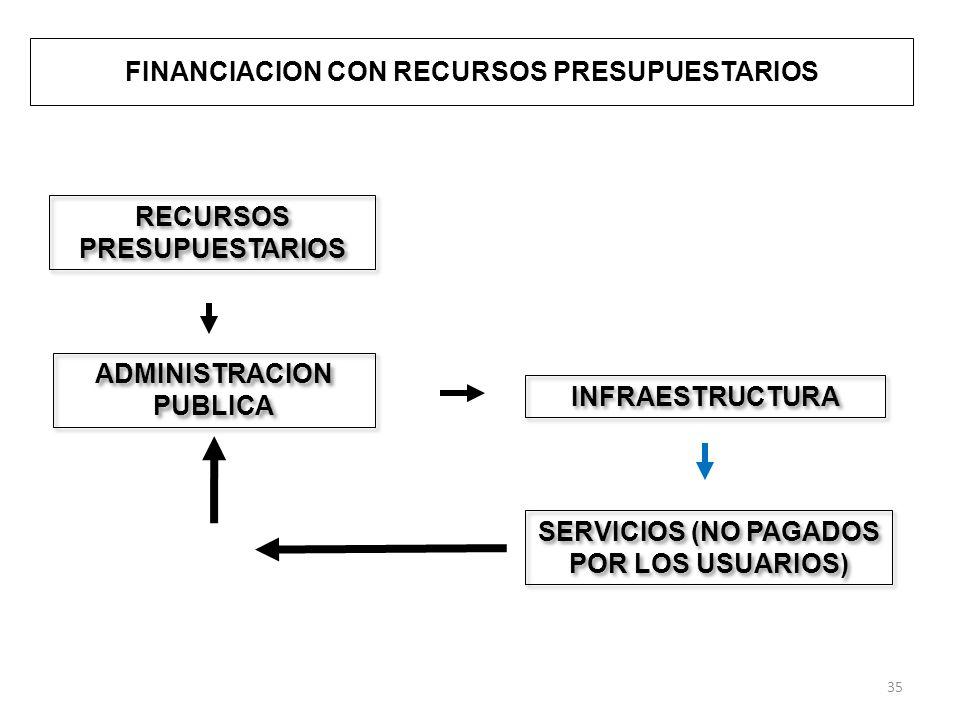 FINANCIACION CON RECURSOS PRESUPUESTARIOS RECURSOS PRESUPUESTARIOS ADMINISTRACION PUBLICA INFRAESTRUCTURA SERVICIOS (NO PAGADOS POR LOS USUARIOS) 35