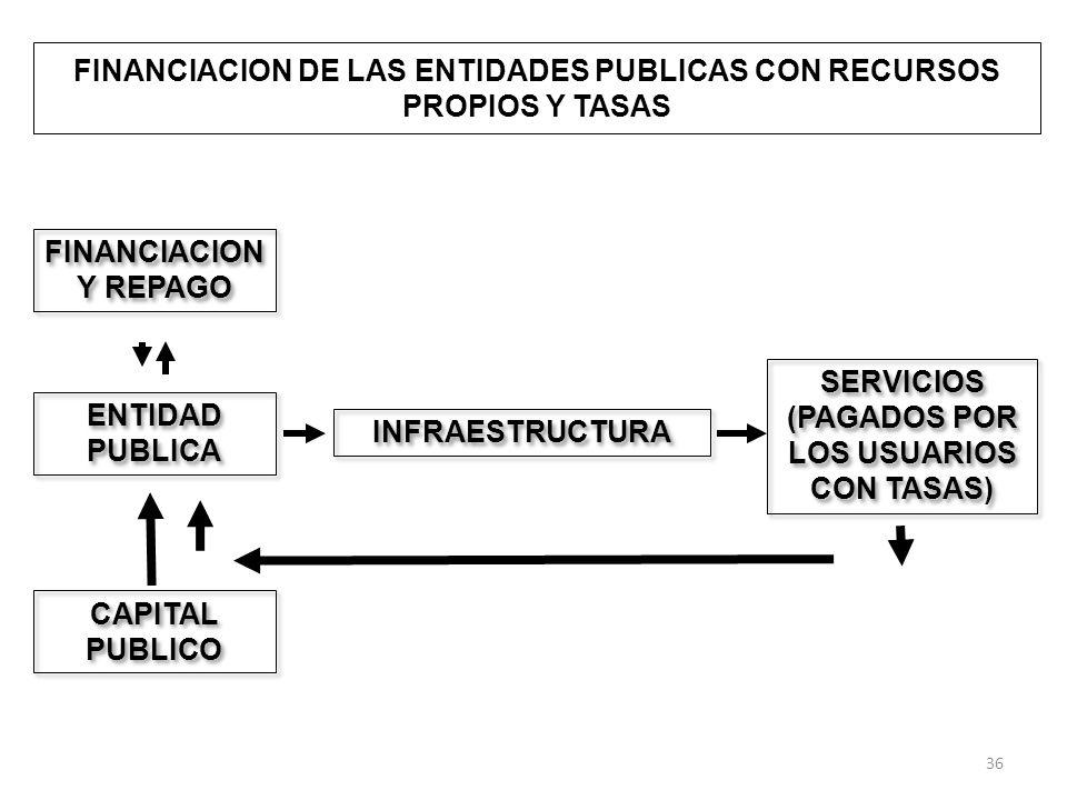 FINANCIACION Y REPAGO ENTIDAD PUBLICA INFRAESTRUCTURA SERVICIOS (PAGADOS POR LOS USUARIOS CON TASAS) FINANCIACION DE LAS ENTIDADES PUBLICAS CON RECURSOS PROPIOS Y TASAS CAPITAL PUBLICO 36