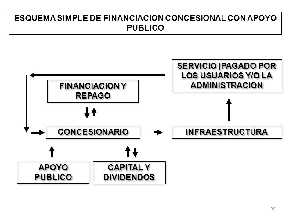 ESQUEMA SIMPLE DE FINANCIACION CONCESIONAL CON APOYO PUBLICO CONCESIONARIO INFRAESTRUCTURA SERVICIO (PAGADO POR LOS USUARIOS Y/O LA ADMINISTRACION FINANCIACION Y REPAGO CAPITAL Y DIVIDENDOS APOYO PUBLICO 38