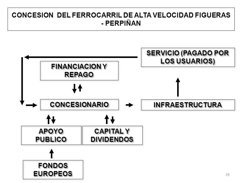 CONCESION DEL FERROCARRIL DE ALTA VELOCIDAD FIGUERAS - PERPIÑAN CONCESIONARIO INFRAESTRUCTURA SERVICIO (PAGADO POR LOS USUARIOS) FINANCIACION Y REPAGO CAPITAL Y DIVIDENDOS APOYO PUBLICO FONDOS EUROPEOS 39