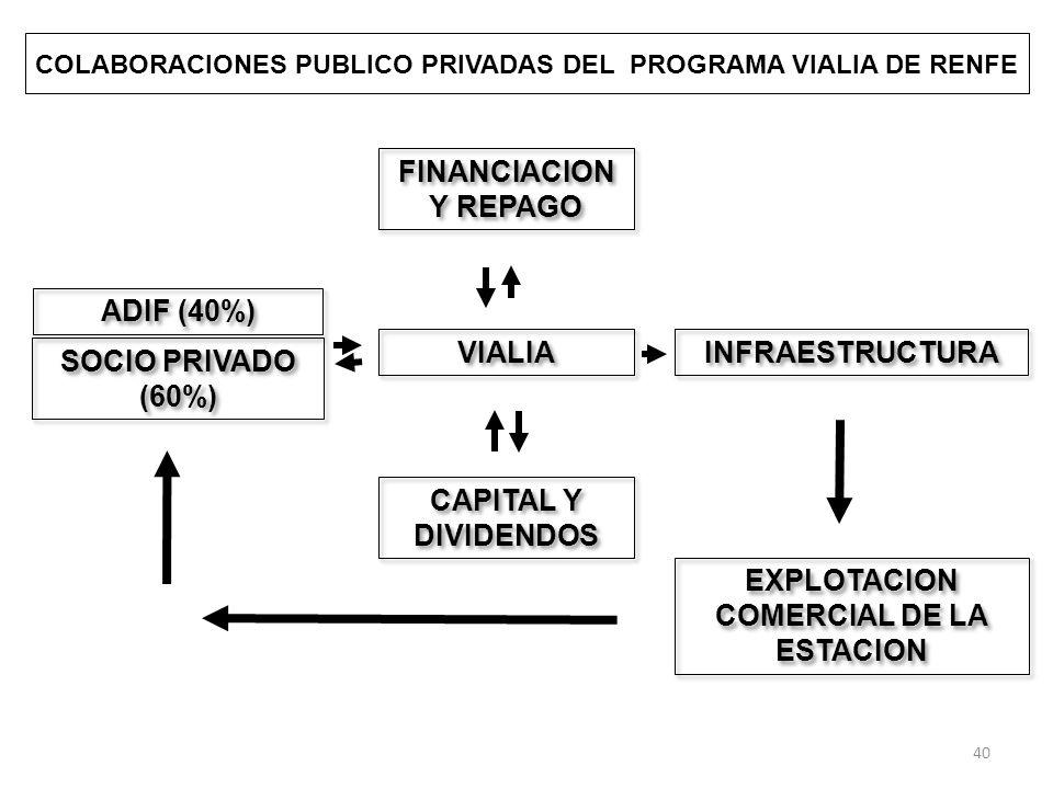 COLABORACIONES PUBLICO PRIVADAS DEL PROGRAMA VIALIA DE RENFE ADIF (40%) VIALIA INFRAESTRUCTURA EXPLOTACION COMERCIAL DE LA ESTACION FINANCIACION Y REPAGO SOCIO PRIVADO (60%) CAPITAL Y DIVIDENDOS 40