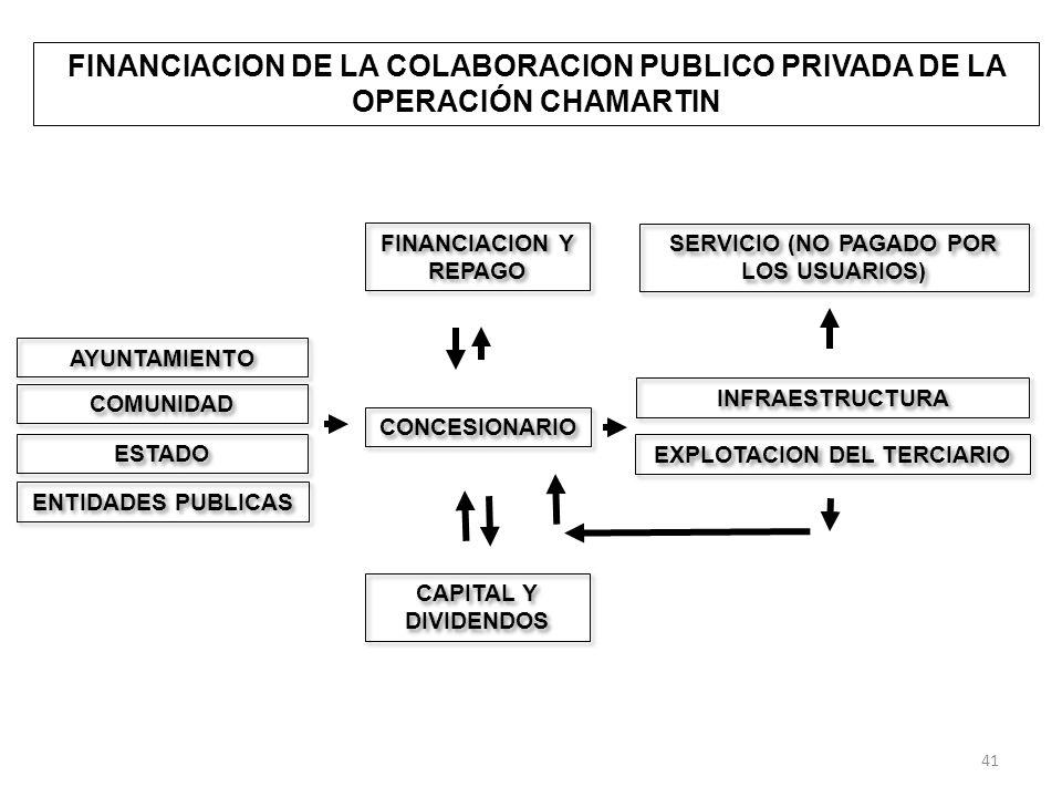 FINANCIACION DE LA COLABORACION PUBLICO PRIVADA DE LA OPERACIÓN CHAMARTIN AYUNTAMIENTO CONCESIONARIO INFRAESTRUCTURA EXPLOTACION DEL TERCIARIO FINANCIACION Y REPAGO CAPITAL Y DIVIDENDOS COMUNIDAD ESTADO SERVICIO (NO PAGADO POR LOS USUARIOS) ENTIDADES PUBLICAS 41