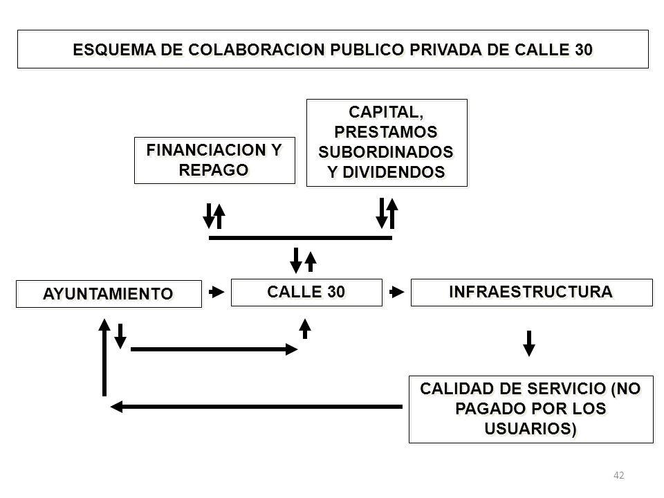 ESQUEMA DE COLABORACION PUBLICO PRIVADA DE CALLE 30 AYUNTAMIENTO CALLE 30 INFRAESTRUCTURA CALIDAD DE SERVICIO (NO PAGADO POR LOS USUARIOS) FINANCIACION Y REPAGO CAPITAL, PRESTAMOS SUBORDINADOS Y DIVIDENDOS 42