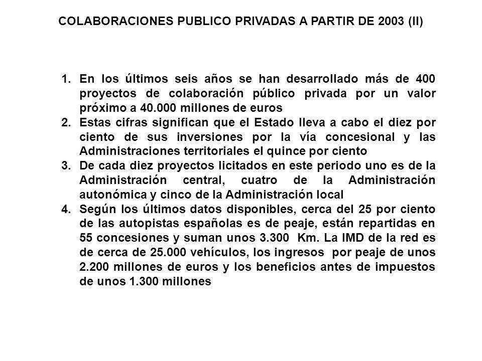 1.En los últimos seis años se han desarrollado más de 400 proyectos de colaboración público privada por un valor próximo a 40.000 millones de euros 2.Estas cifras significan que el Estado lleva a cabo el diez por ciento de sus inversiones por la vía concesional y las Administraciones territoriales el quince por ciento 3.De cada diez proyectos licitados en este periodo uno es de la Administración central, cuatro de la Administración autonómica y cinco de la Administración local 4.Según los últimos datos disponibles, cerca del 25 por ciento de las autopistas españolas es de peaje, están repartidas en 55 concesiones y suman unos 3.300 Km.