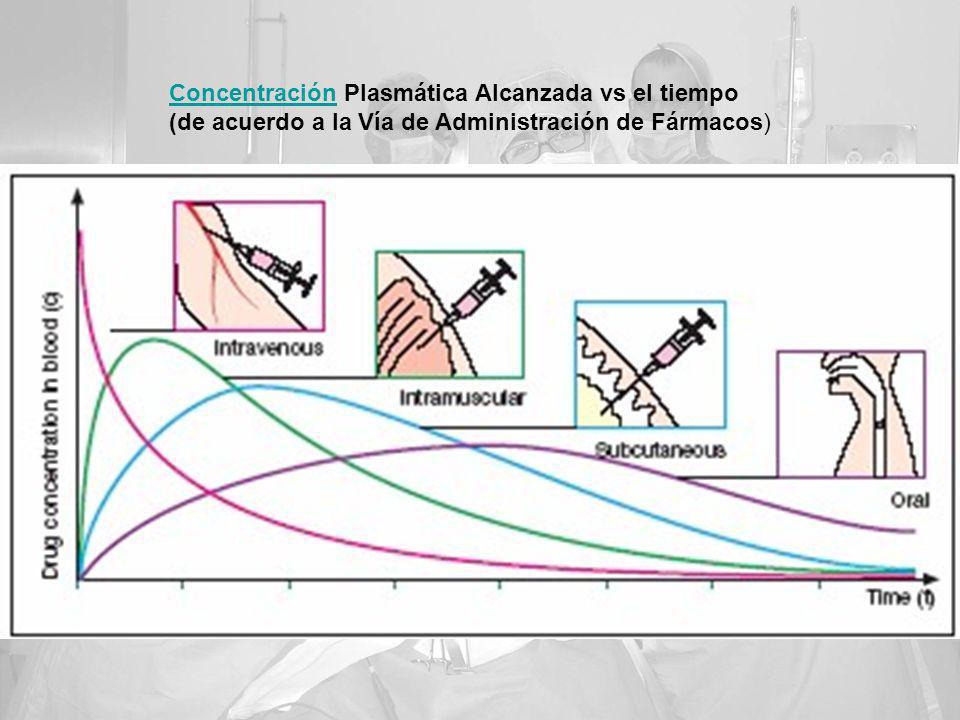 ConcentraciónConcentración Plasmática Alcanzada vs el tiempo (de acuerdo a la Vía de Administración de Fármacos)