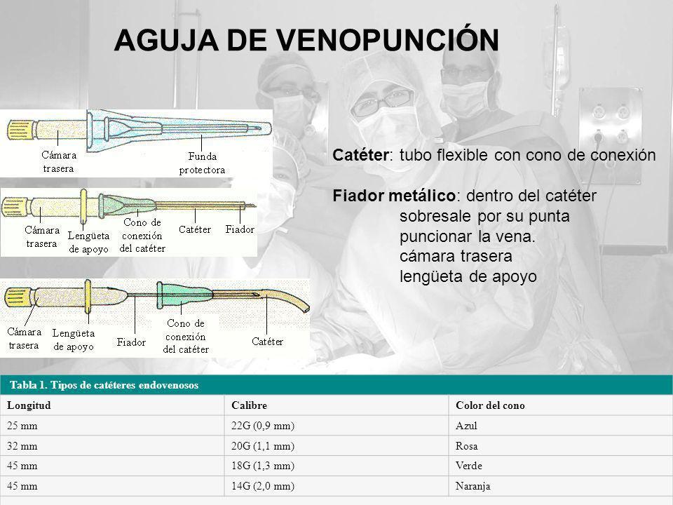 AGUJA DE VENOPUNCIÓN Tabla 1. Tipos de catéteres endovenosos LongitudCalibreColor del cono 25 mm22G (0,9 mm)Azul 32 mm20G (1,1 mm)Rosa 45 mm18G (1,3 m