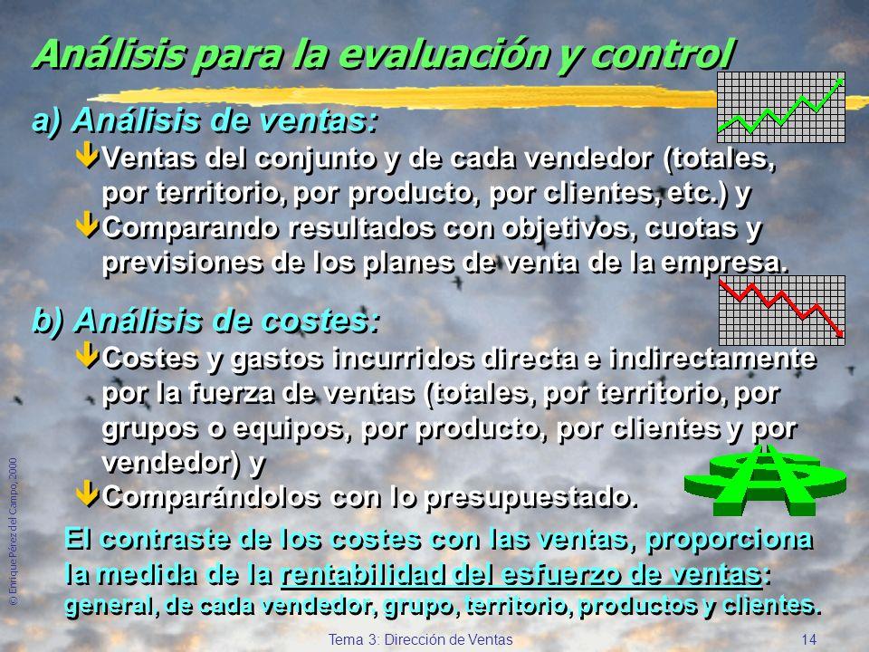 © Enrique Pérez del Campo, 2000 13 Tema 3: Dirección de Ventas Evaluación y control del programa de ventas èMedir y evaluar correctamente el desempeño