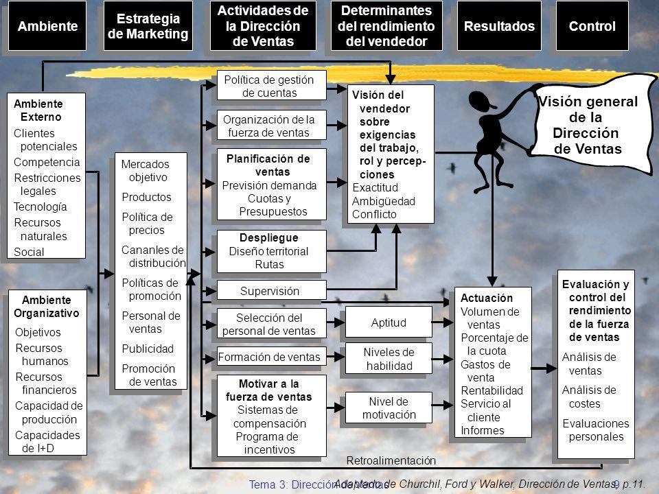 © Enrique Pérez del Campo, 2000 8 Tema 3: Dirección de Ventas... programa estratégico de ventas èDefinición y asignación de territorios de ventas êFij