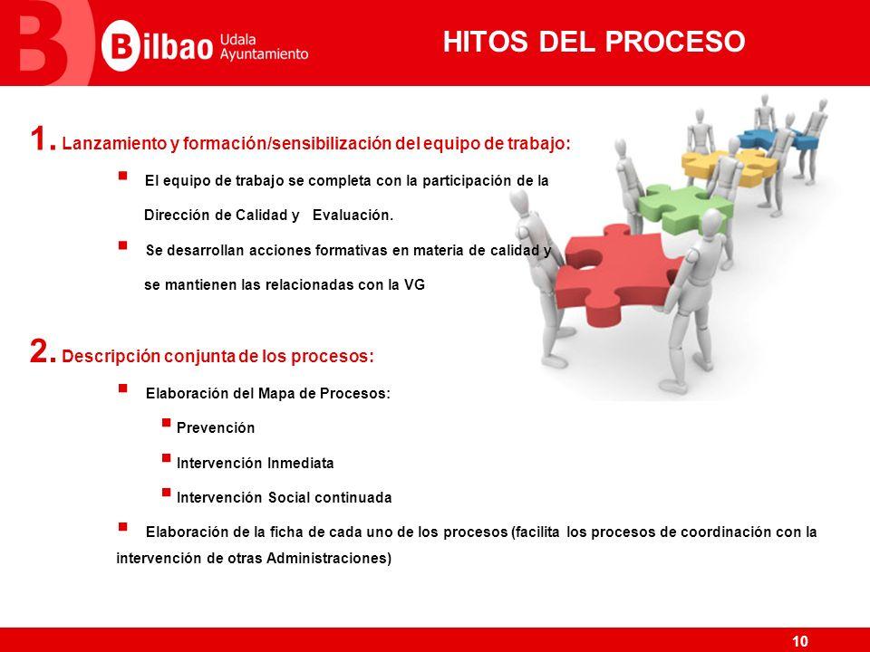 10 HITOS DEL PROCESO 1. Lanzamiento y formación/sensibilización del equipo de trabajo: El equipo de trabajo se completa con la participación de la Dir