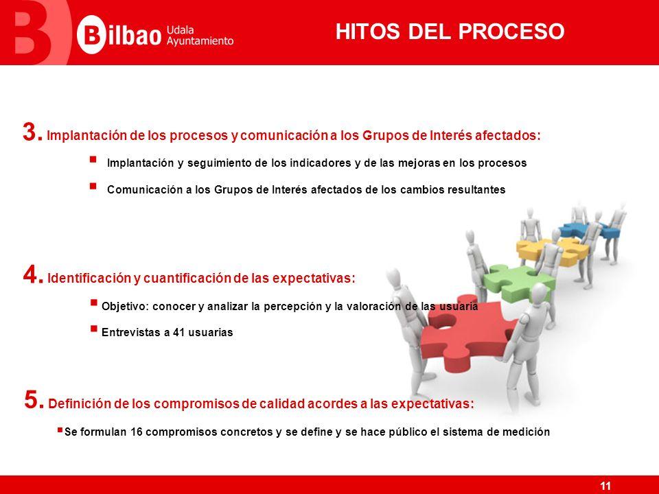 11 HITOS DEL PROCESO 3. Implantación de los procesos y comunicación a los Grupos de Interés afectados: Implantación y seguimiento de los indicadores y