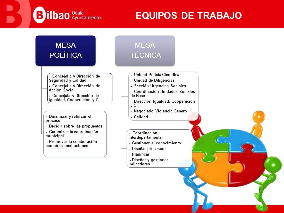 7 EQUIPOS DE TRABAJO MESA POLÍTICA - Concejalía y Dirección de Seguridad y Calidad - Concejalía y Dirección de Acción Social - Concejala y Dirección d