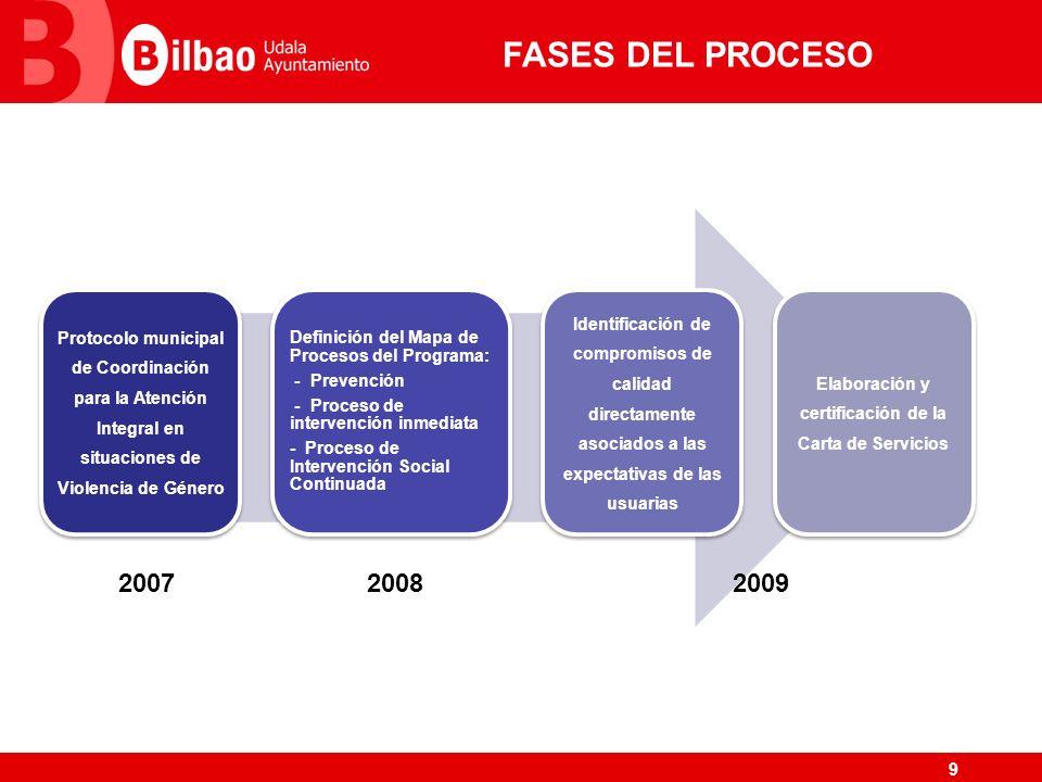 9 FASES DEL PROCESO Protocolo municipal de Coordinación para la Atención Integral en situaciones de Violencia de Género Definición del Mapa de Proceso