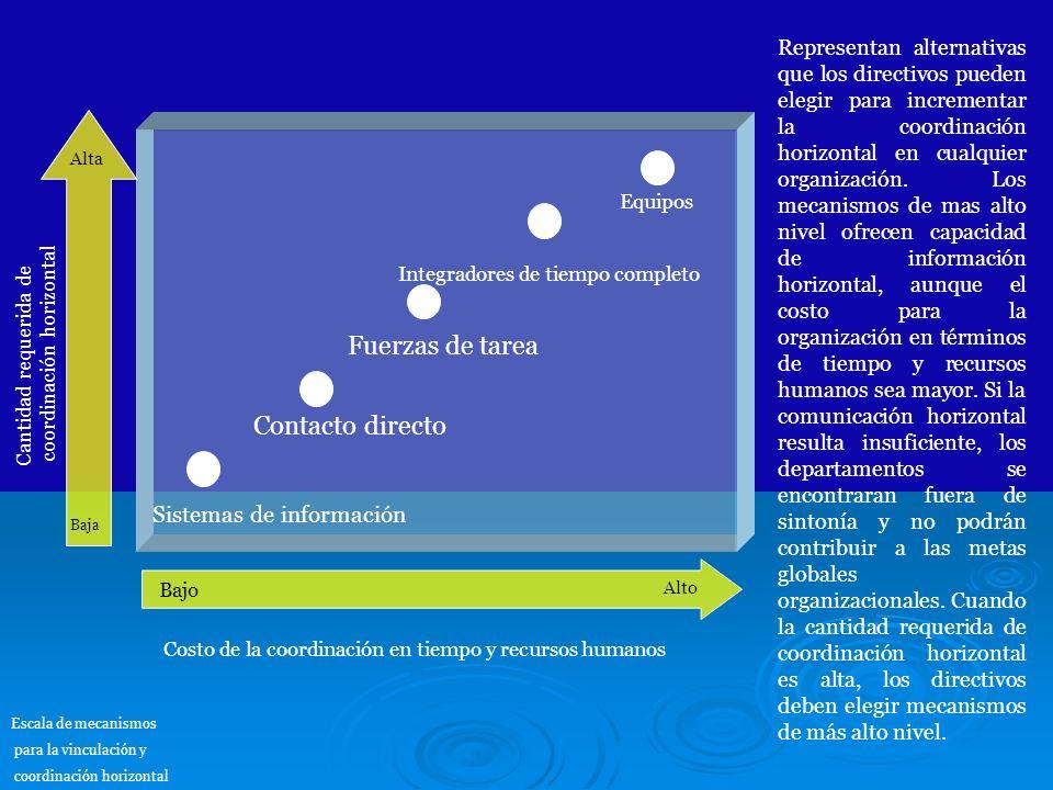 Equipos Integradores de tiempo completo Fuerzas de tarea Contacto directo Sistemas de información Baja Alta Bajo Alto Cantidad requerida de coordinaci