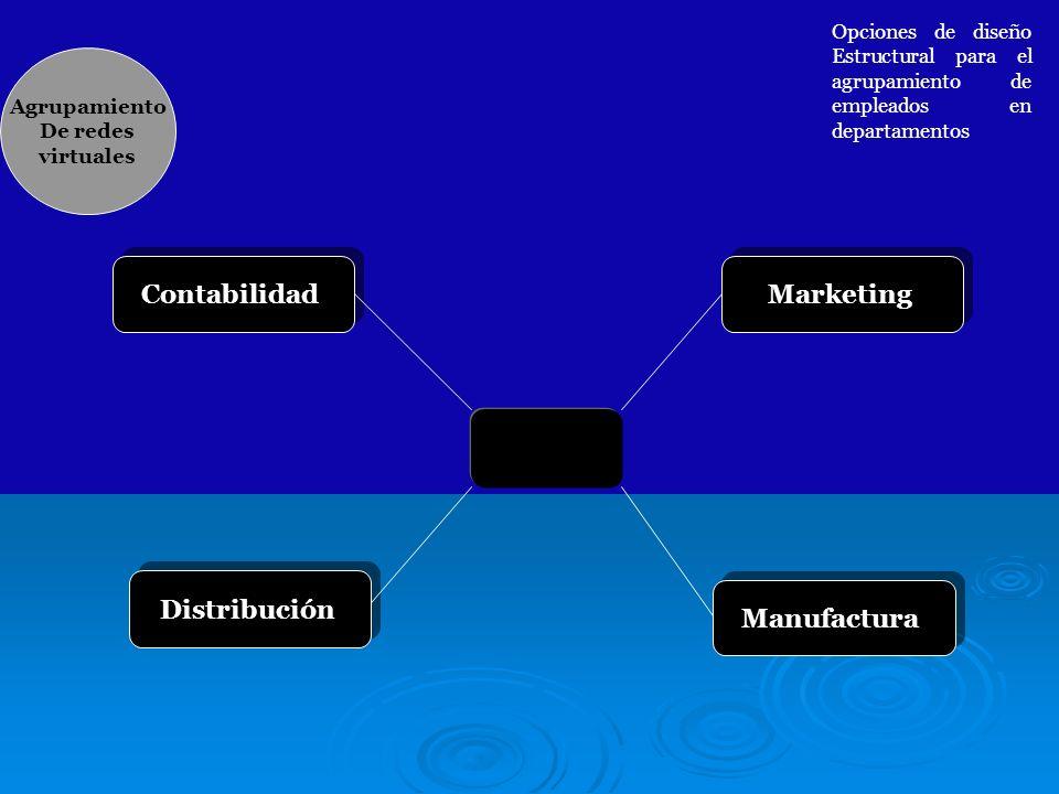 Manufactura Contabilidad Distribución Marketing Agrupamiento De redes virtuales Opciones de diseño Estructural para el agrupamiento de empleados en de