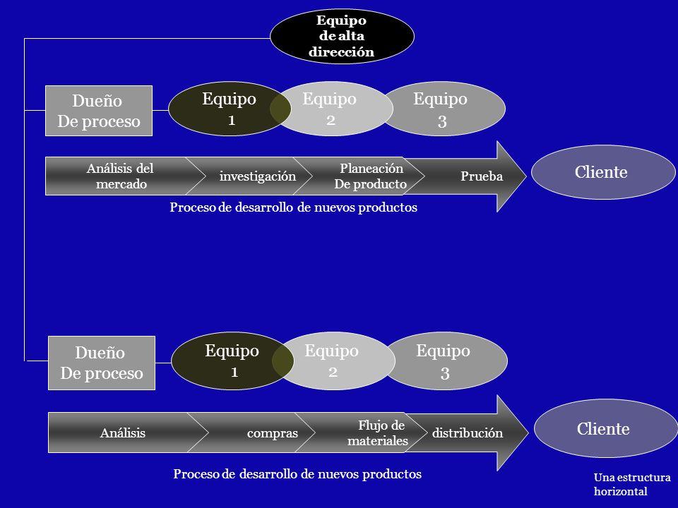 Equipo 3 Equipo de alta dirección Dueño De proceso Equipo 2 Equipo 1 Prueba Cliente Planeación De producto investigación Análisis del mercado Proceso