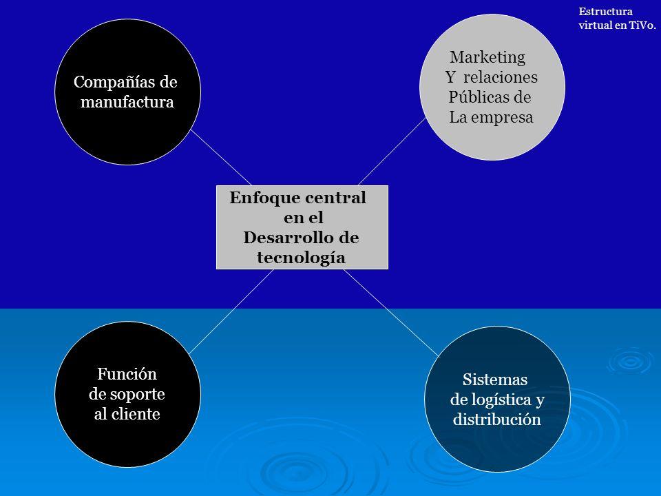 Compañías de manufactura Función de soporte al cliente Marketing Y relaciones Públicas de La empresa Sistemas de logística y distribución Enfoque cent
