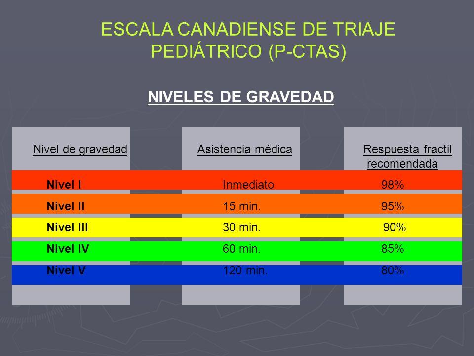 NIVELES DE GRAVEDAD Nivel de gravedad Asistencia médica Respuesta fractil recomendada Nivel I Inmediato 98% Nivel II 15 min. 95% Nivel III 30 min. 90%
