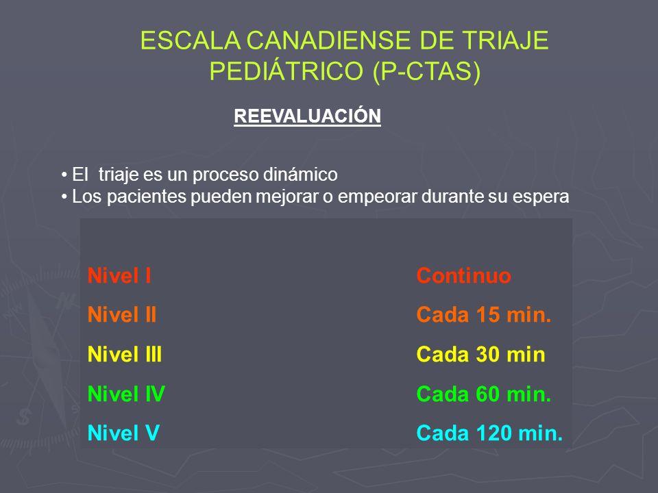 Nivel IContinuo Nivel IICada 15 min. Nivel IIICada 30 min Nivel IVCada 60 min. Nivel VCada 120 min. El triaje es un proceso dinámico Los pacientes pue