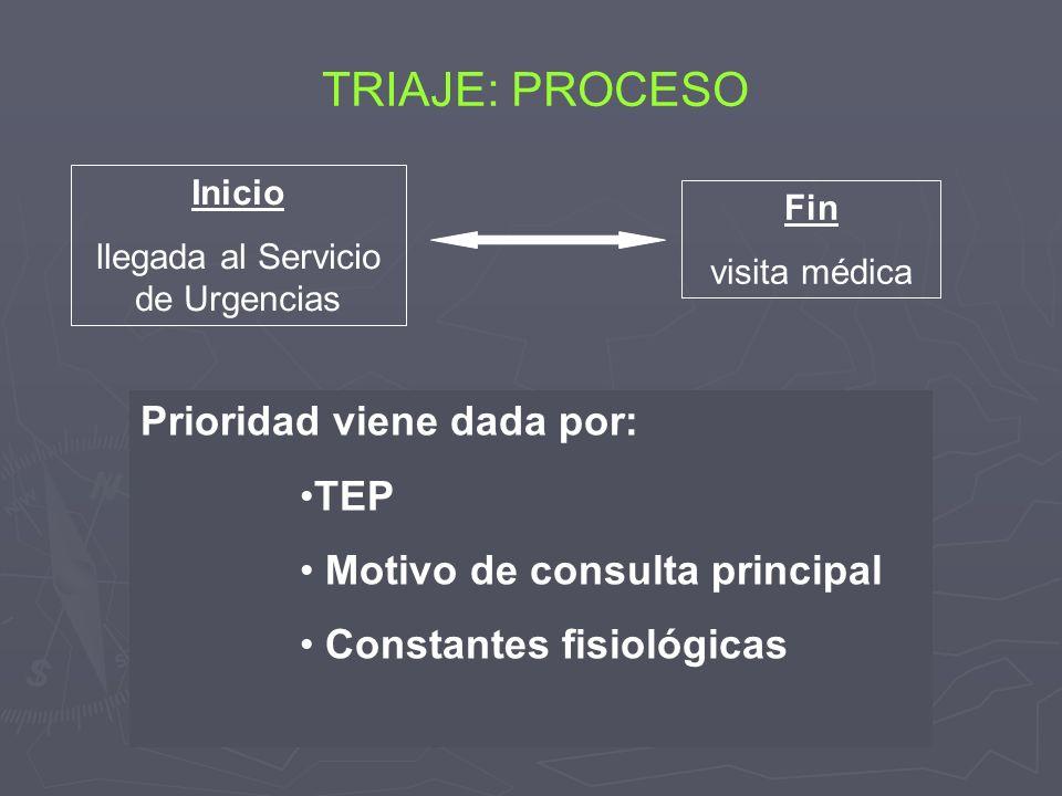Inicio llegada al Servicio de Urgencias TRIAJE: PROCESO Prioridad viene dada por: TEP Motivo de consulta principal Constantes fisiológicas Fin visita