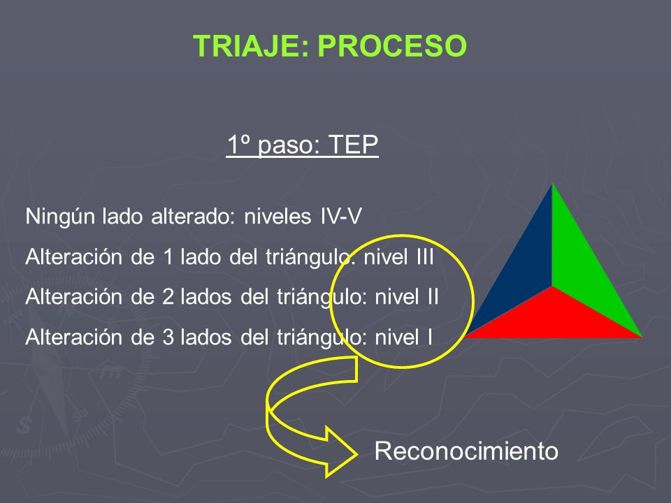 Ningún lado alterado: niveles IV-V Alteración de 1 lado del triángulo: nivel III Alteración de 2 lados del triángulo: nivel II Alteración de 3 lados d
