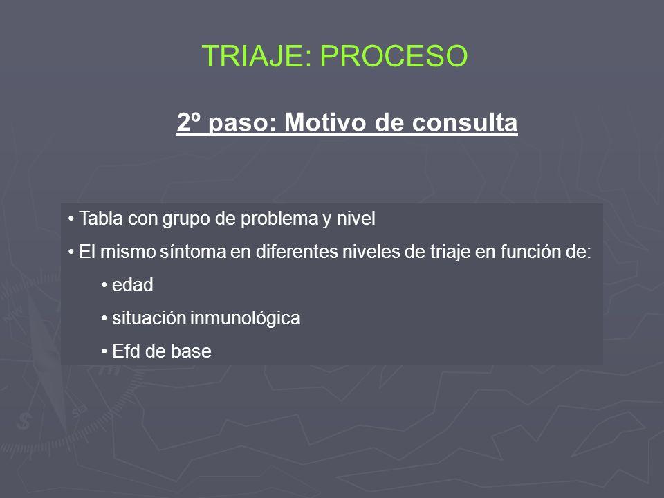 TRIAJE: PROCESO Tabla con grupo de problema y nivel El mismo síntoma en diferentes niveles de triaje en función de: edad situación inmunológica Efd de
