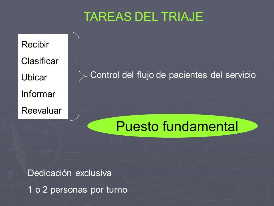 TAREAS DEL TRIAJE Dedicación exclusiva 1 o 2 personas por turno Recibir Clasificar Ubicar Informar Reevaluar Control del flujo de pacientes del servic