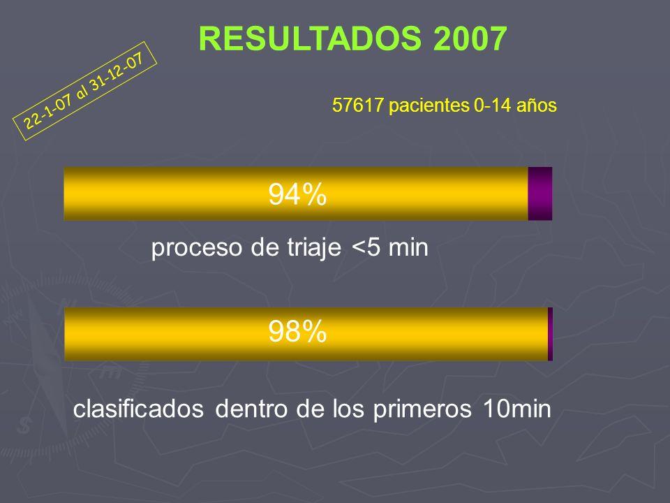 clasificados dentro de los primeros 10min proceso de triaje <5 min 94% 98% 22-1-07 al 31-12-07 RESULTADOS 2007 57617 pacientes 0-14 años