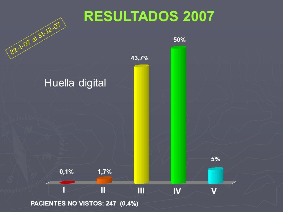 PACIENTES NO VISTOS: 247 (0,4%) RESULTADOS 2007 0,1%1,7% 43,7% 5% I II III IVV Huella digital 22-1-07 al 31-12-07 50%