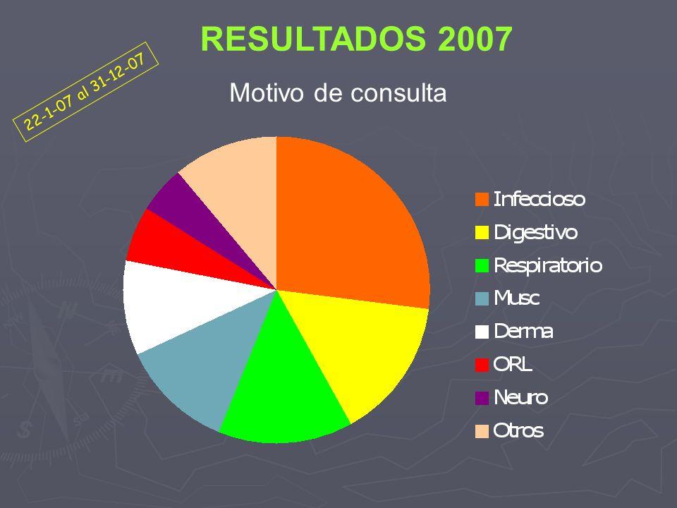 RESULTADOS 2007 22-1-07 al 31-12-07 Motivo de consulta