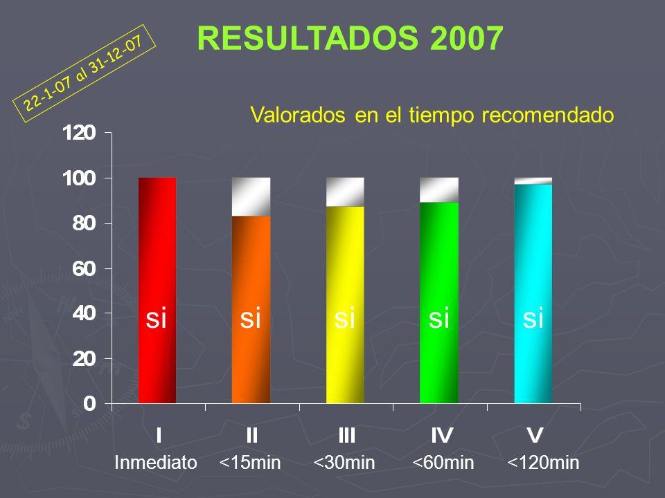 Valorados en el tiempo recomendado si 22-1-07 al 31-12-07 RESULTADOS 2007 Inmediato<15min<120min<60min<30min