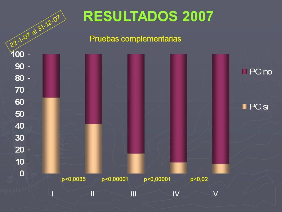 Pruebas complementarias I II IIIIVV RESULTADOS 2007 22-1-07 al 31-12-07 p<0,0035p<0,00001 p<0,02