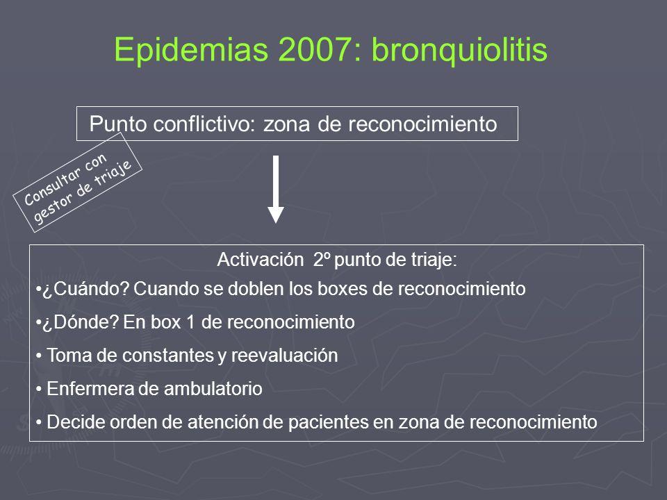 Epidemias 2007: bronquiolitis Punto conflictivo: zona de reconocimiento Activación 2º punto de triaje: ¿Cuándo? Cuando se doblen los boxes de reconoci