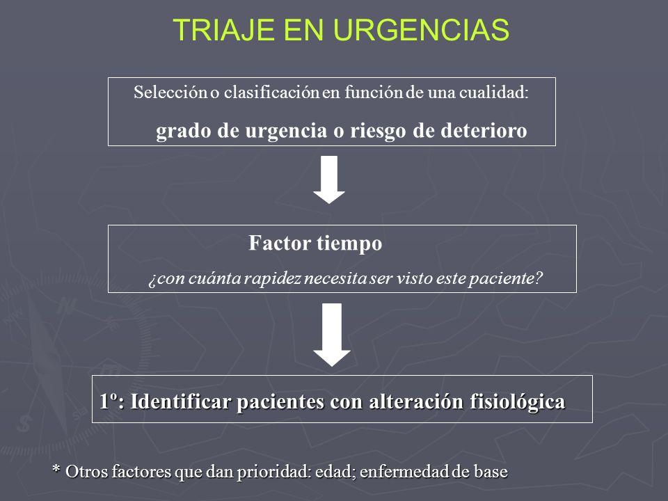 TRIAJE EN URGENCIAS Selección o clasificación en función de una cualidad: grado de urgencia o riesgo de deterioro 1º: Identificar pacientes con altera