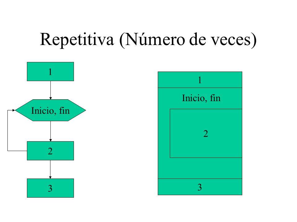 Repetitiva (Número de veces) Inicio, fin 2 3 1 1 3 2